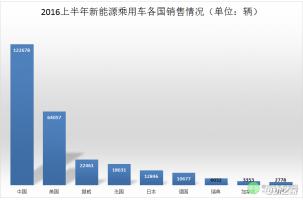 2016年上半年新能源汽车全球销量排行出炉 中国车企占九席