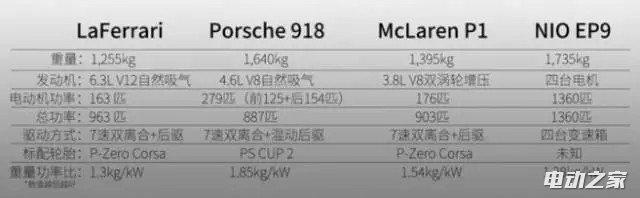 蔚来汽车电动超跑EP9卖多少钱?你想象不到的价格/售价